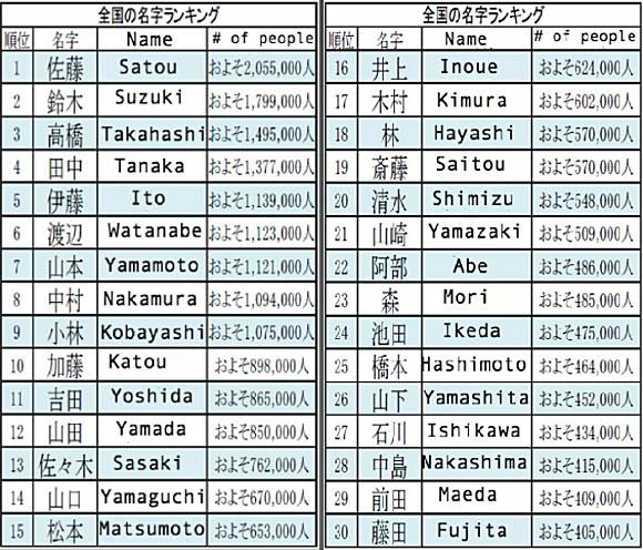 nom japonais