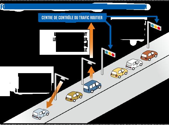 automatisation-trafic-routier-au-Japon
