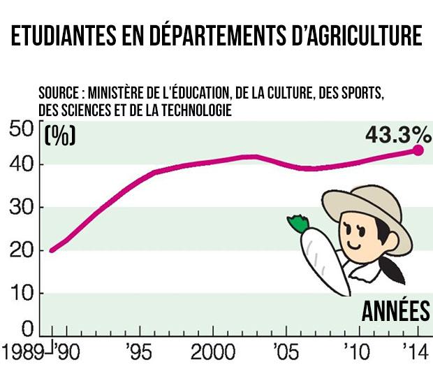 etudiantes-japonaises-agriculture