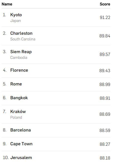 classement-travel-leisure-villes-2015