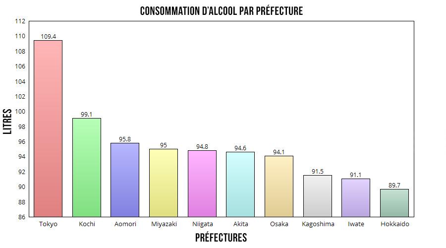 moyenne-consommation-alcool-japonais-prefectures