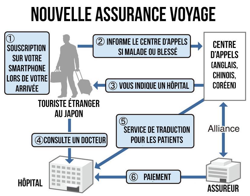 assurance-voyage-japon