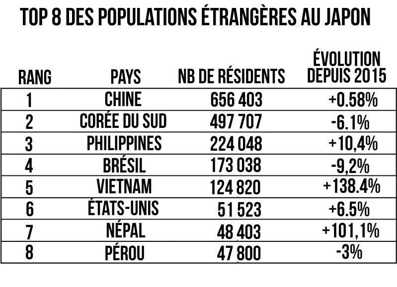 résidents-étrangers-au-Japon