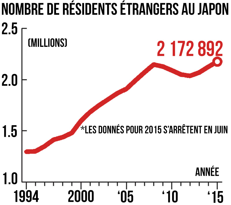 residents-etrangers-japon